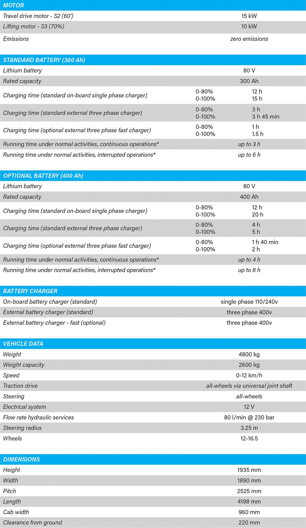 https://electrictelehandler.co.uk/wp-content/uploads/2021/05/Technical-Table-2.jpg